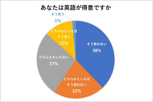 宍戸教授が実施した東京電機大学の学生209名へのアンケート結果「英語が得意ですか?」