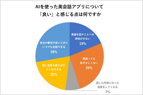 宍戸教授が実施した東京電機大学の学生209名へのアンケート結果「AI英会話アプリについて良いと感じる点は?」