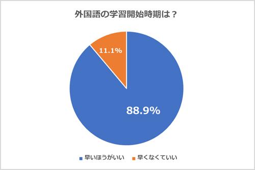 「外国語の習得はいつから始めるのがいい?」の質問には18人中16人と、88%が「早い方がいい」と回答していました。