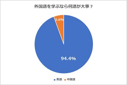 9割以上の留学生が「英語学習がいちばん大事!」と回答