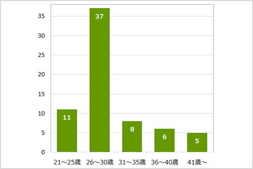 アンケート対象のママの年齢層ごとの人数