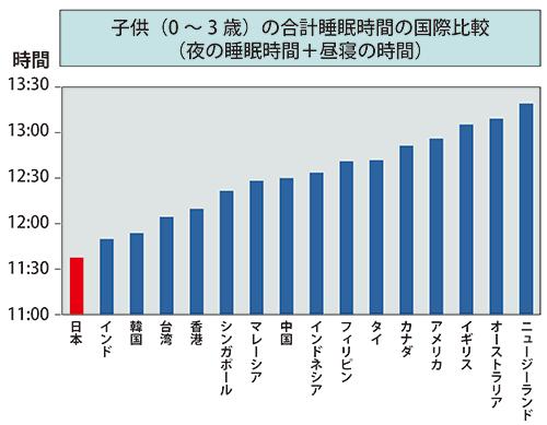 表3 赤ちゃんの睡眠時間の国際比較