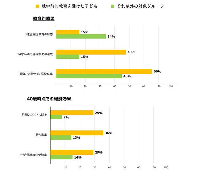 幼児教育の経済学・図表