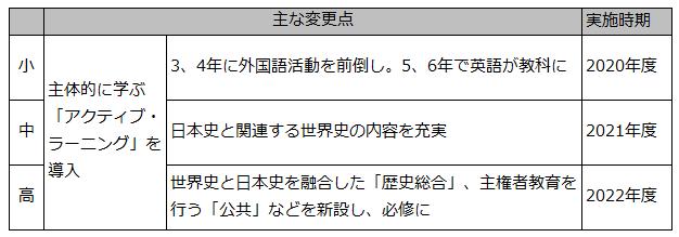 英語教科化授業時間確保が課題表1G