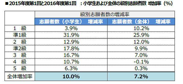 小学生の英語レベル上昇・表3