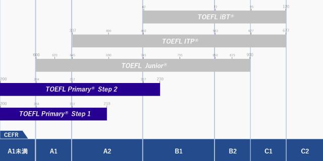 TOEFLファミリーのファーストステップ