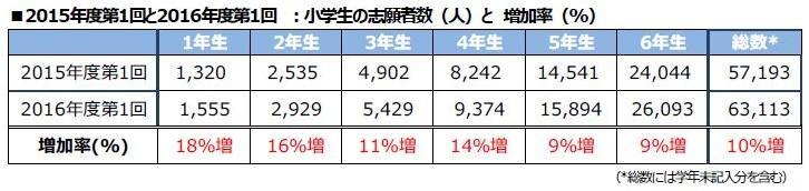 小学生の英語レベル上昇・表2