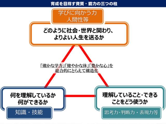 新学習指導要領3つの柱