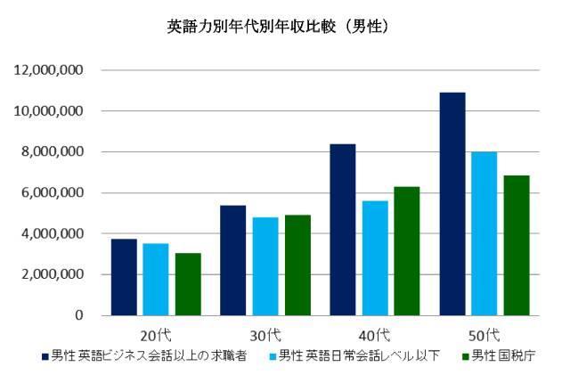 英語力年代別年収比較(男性)