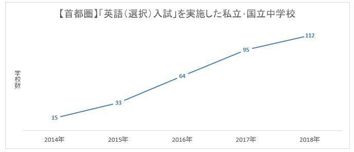 英語選択入試実施校2014―2018