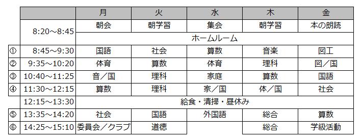 英語教科化授業時間確保が課題表2