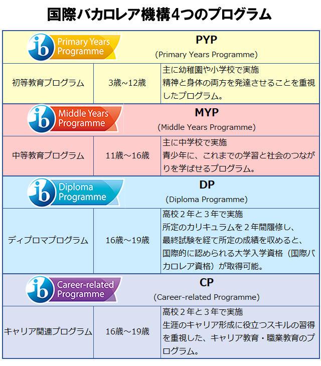 国際バカロレア機構4つのプログラム